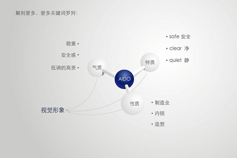 愛多雨刷-品牌策劃-2
